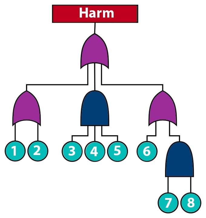 Generic pathway to harm